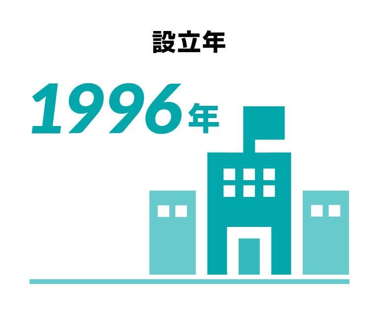 設立年1996年