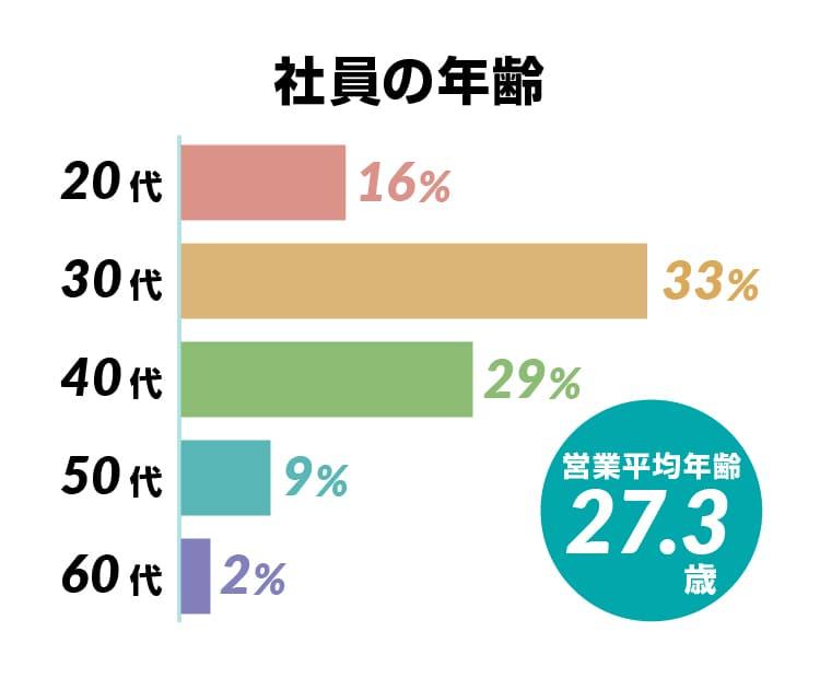 営業平均年齢 28.9歳