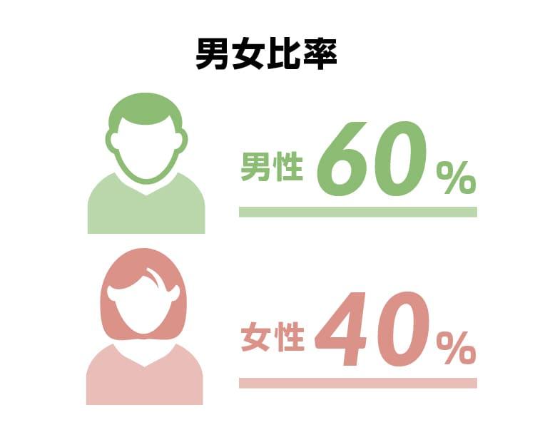 男女比率 男性70%  女性30%