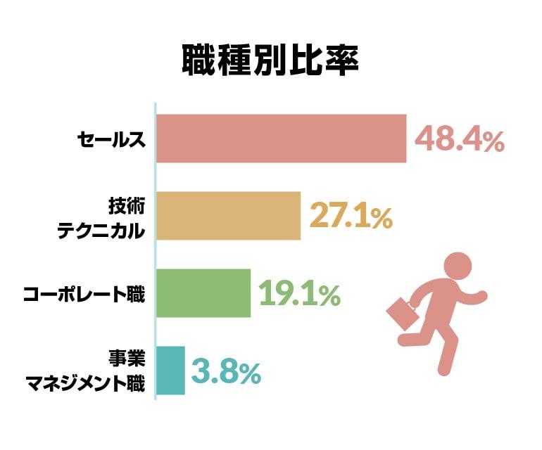 職種別比率セールス48.4%・技術/テクニカル27.1%・コーポレート職19.1%・事業マネジメント職3.8%