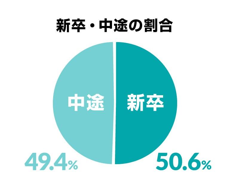 新卒・中途の割合 新卒50.6%・中途49.4%