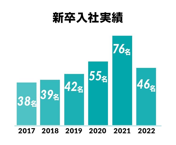 新卒入社実績 2018年37名・2017年38名・2016年39名