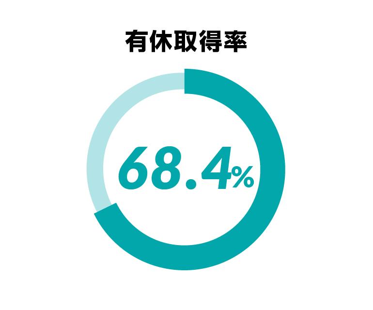 有給取得率67.80%