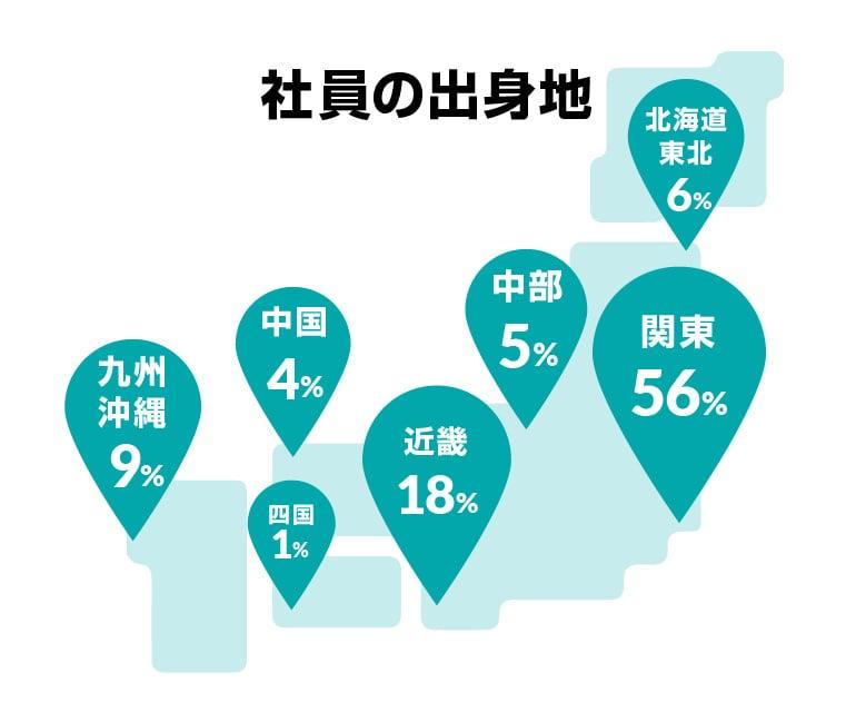 社員の出身地 北海道/東北 6%  関東56% 中部 5% 近畿 18% 中国 4%  四国 1% 九州/沖縄 9%