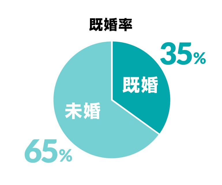 既婚率既婚35%、未婚65%