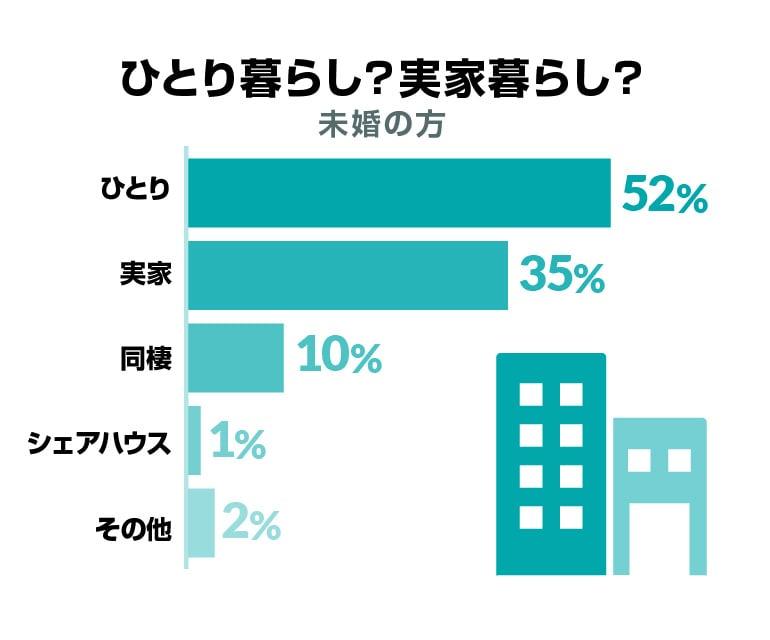 ひとり暮らし?実家暮らし?【未婚の方】ひとり 52%、実家 35%、同棲 10%、シェアハウス1%、その他 2%