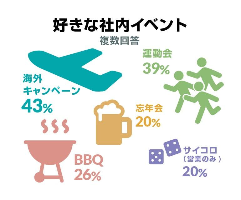 好きな社内イベント(複数回答) 海外キャンペーン 43%、運動会 39%、BBQ 26%、忘年会 20%、サイコロ(営業のみ)20%