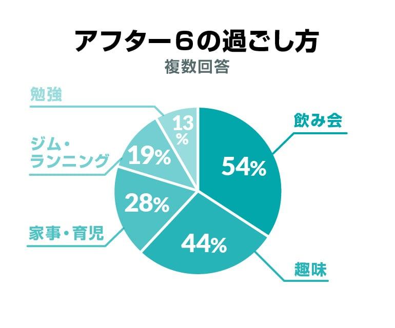 アフター6の過ごし方(複数回答)飲み会 54%、趣味 44%、家事・育児 28%、ジム・ランニング 19%、勉強 13%