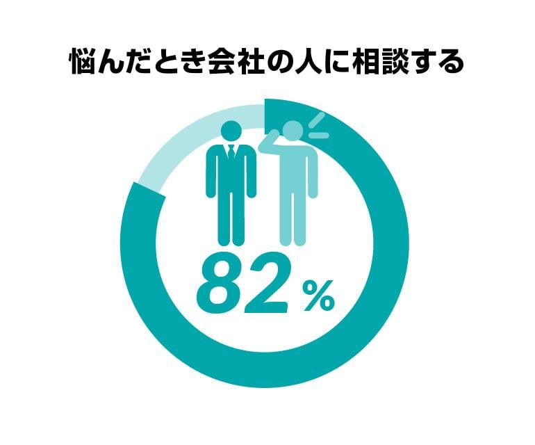 悩んだとき会社の人に相談する82%
