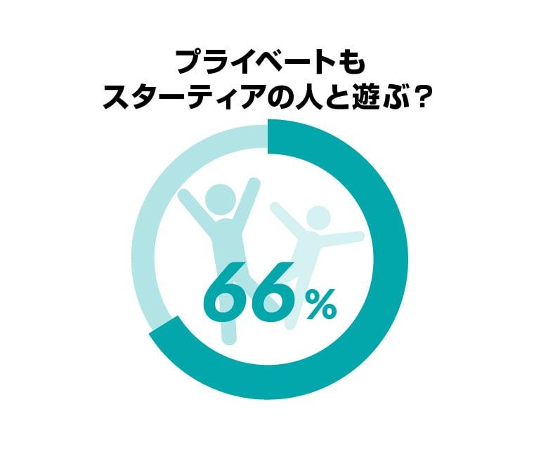 プライベートもスターティアの人と遊ぶ?YES 66%、NO 34%