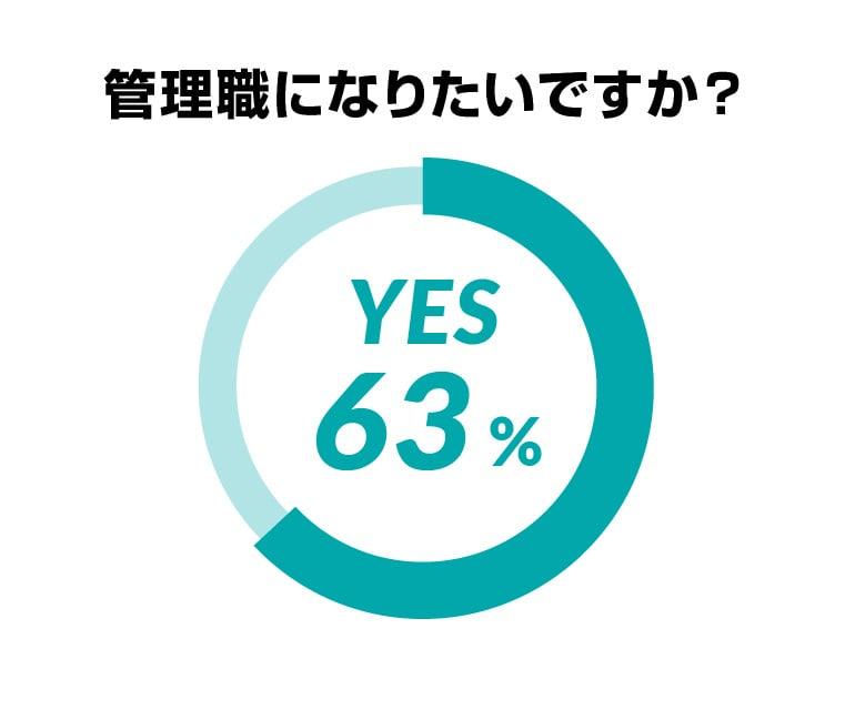 管理職になりたいですか?YES 63%、NO 37%