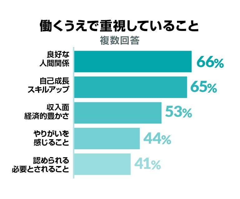 働くうえで重視していること(複数回答)良好な人間関係 66%、自己成長・スキルアップ 65%、収入面・経済的豊かさ 53%、やりがいを感じること 44%、 社内で認められる・必要とされること 41%